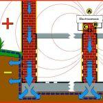 electroosmosis-problemas-de-humedad